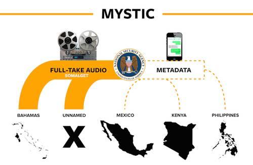 "NSA ""Mystic"""