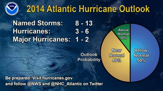 NOAA Predicts Mild Hurricane Season, But 'It Only Takes One' for Disaster