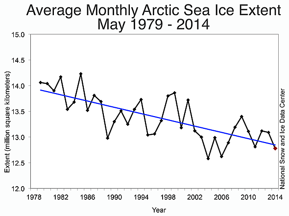 nsidc_arctic.sea_.ice_.2014.may_