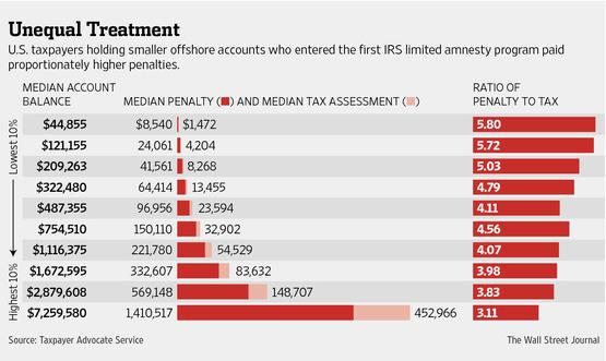 unequal_treatment