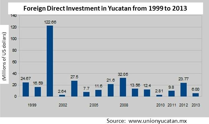FDI Yucatan (1999 - 2013)