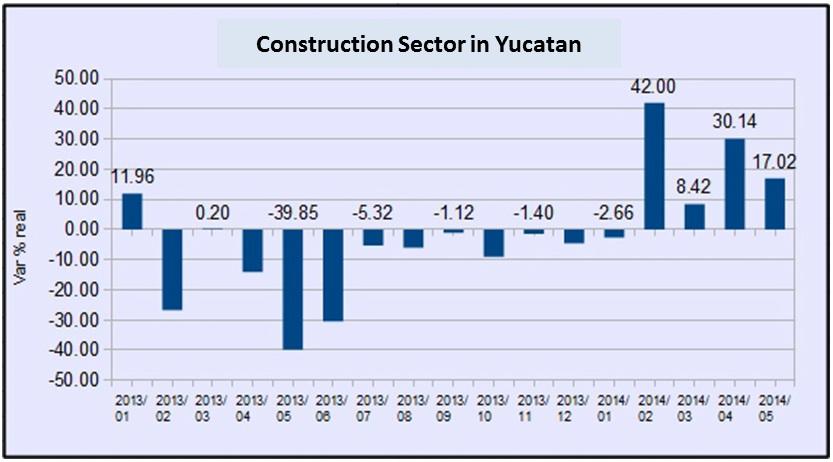 grafica yuca construccion may14