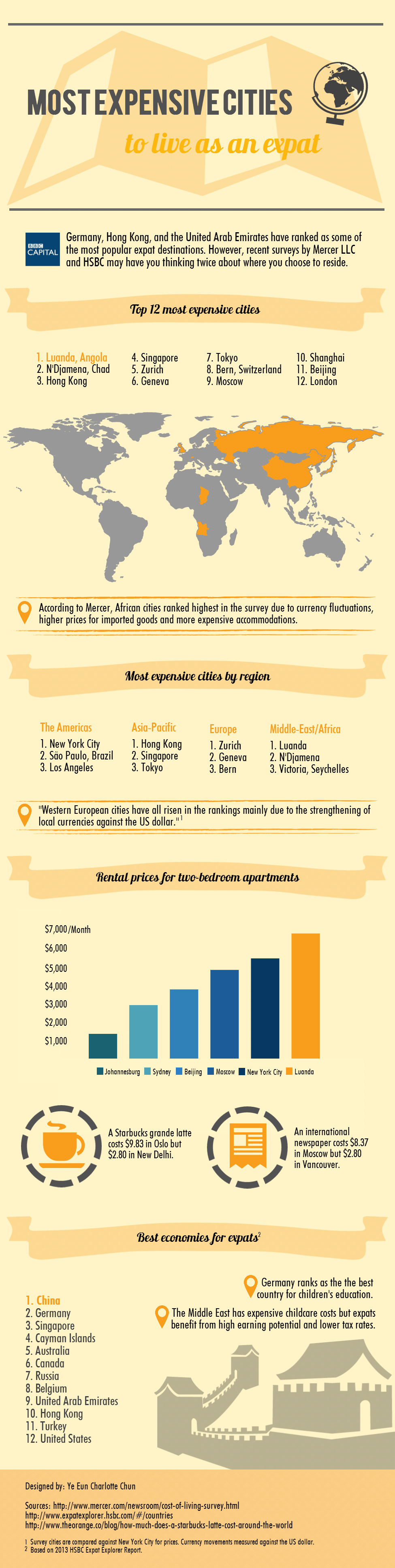 most-expensive-cities