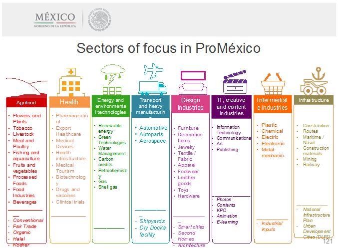 Source: ProMexico