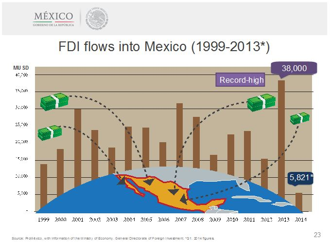 Mexico-invest-2