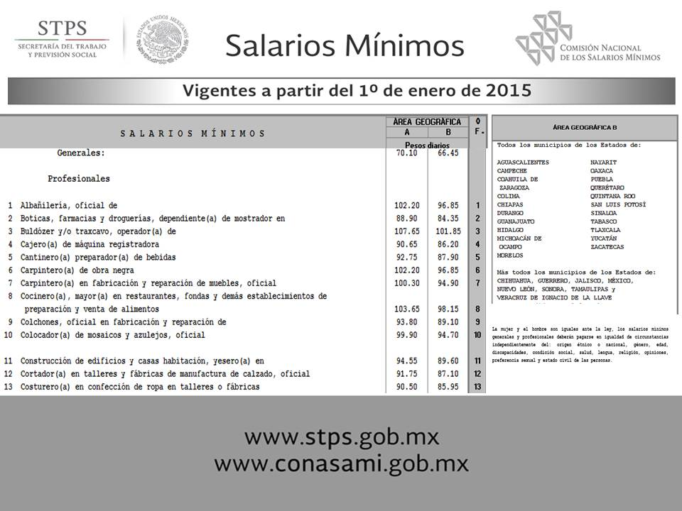 Example of the minimum wage increase for 2015 see more at: http://www.conasami.gob.mx/t_sal_mini_prof.html