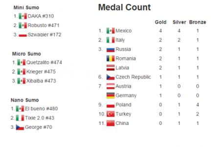 medal_count_robotics_2015