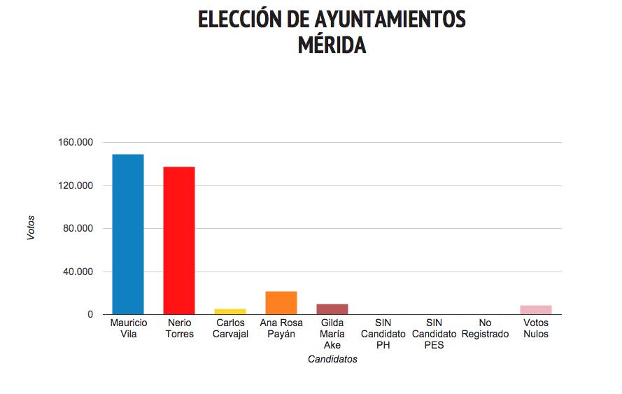 Election Results, Mayor of Merida 2015 (yucatan.com.mx)