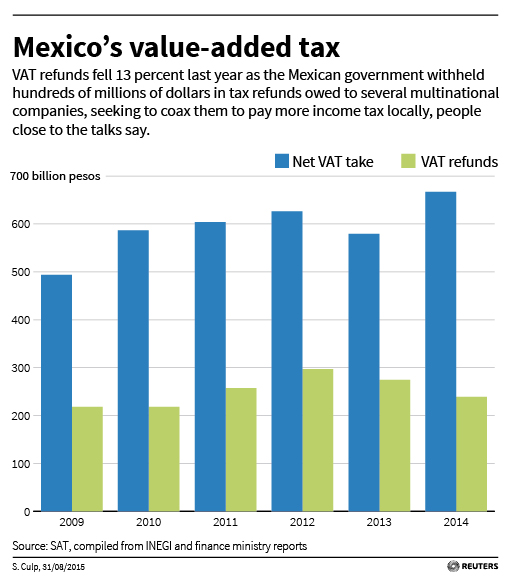 Mexico's value-added tax