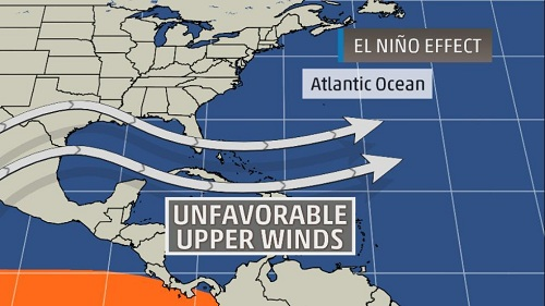 Unfavorable Winds An illustration of how an El Niño pattern can produce unfavorable wind conditions for tropical activity in the western Atlantic.  (Image: weather.com)
