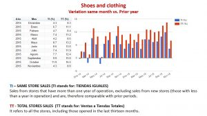 Shoes and clothing. Consumer behavior 2014 vs. 2015 Graphic by: http://www.antad.net/