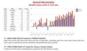 General Merchandise. Consumer behavior 2014 vs. 2015 Graphic by: http://www.antad.net/