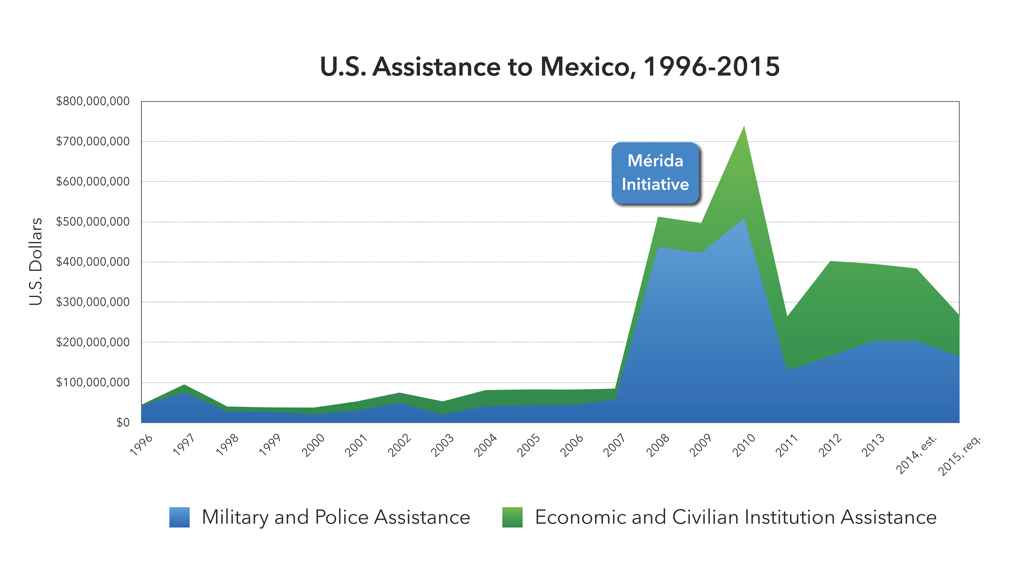 (Graph: wola.org) This graph prepared by the Washington Office on Latin America shows the decline in military aid to Mexico in recent years.