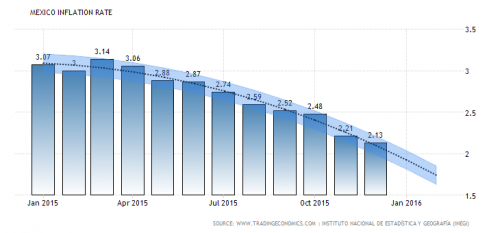 Mexico's low inflation rate leads to positive economic outlook for 2016. (GRAPH: tradingeconomics.com)