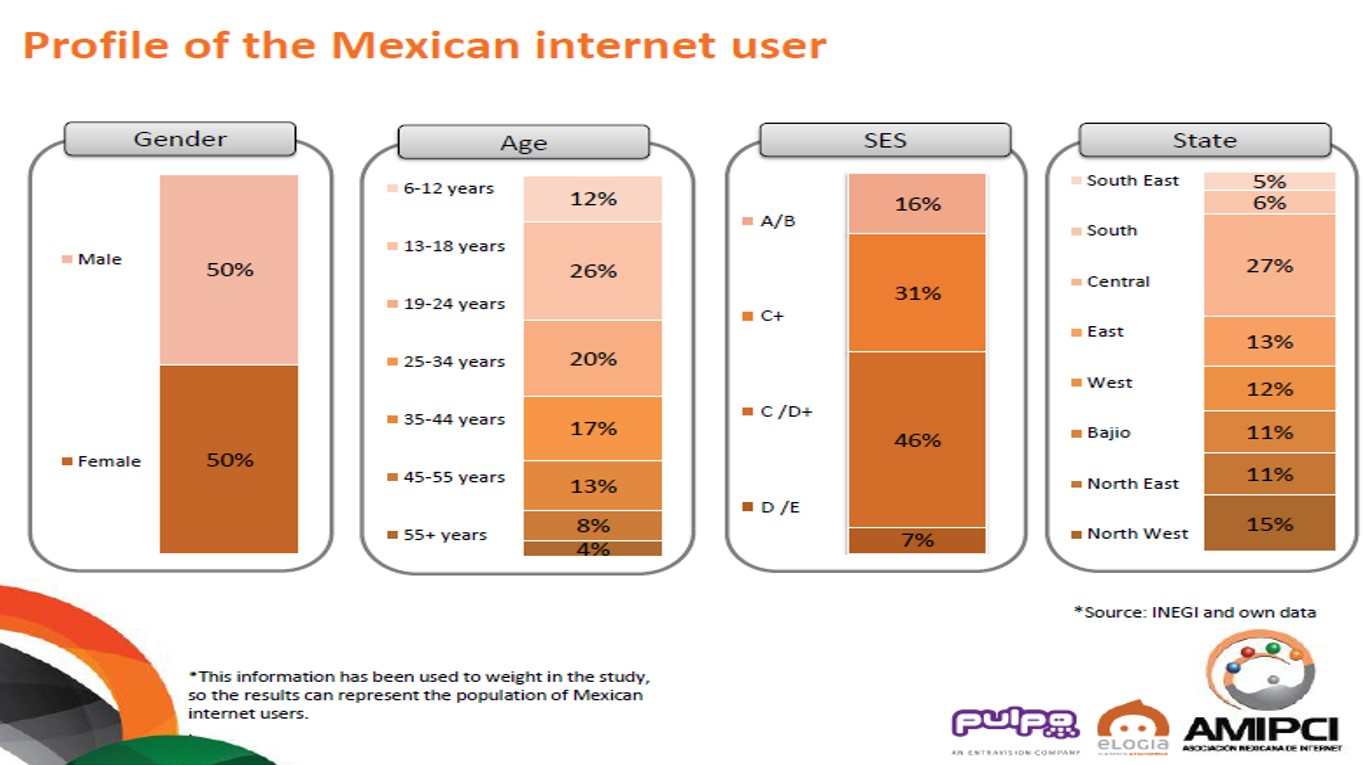 PROFILE OF THE MEXICAN INTERNET USER by AMIPCI
