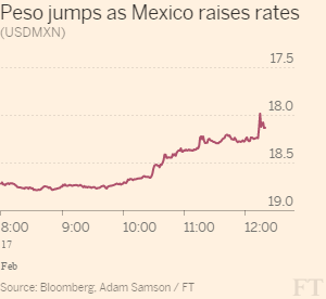 Peso_jumps_as_Mexico_raises_rates-line_chart-ft-web-themeregular-300x276