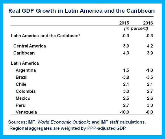IMF projects stronger growth in Mexico in 2016 than Latin America as a whole. (CHART: trbusiness.com)