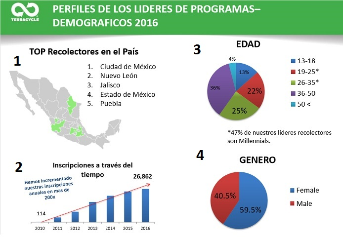1) yucatan-is-not-among-the-top-recycling-states-in-mexico