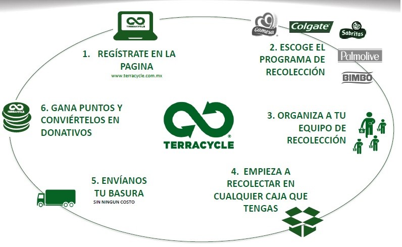 terracycle-process