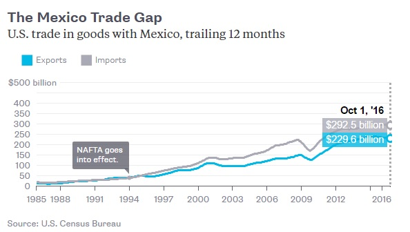 mexico-trade-with-us