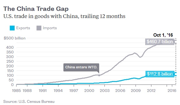 china-trade-with-us