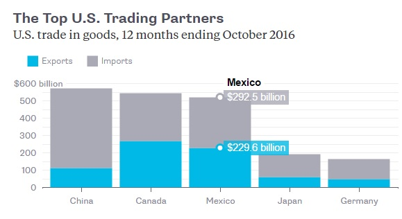 top-us-trading-partners