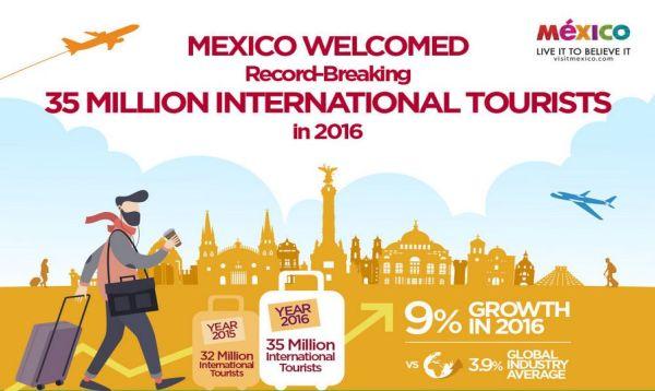 mexicotourism