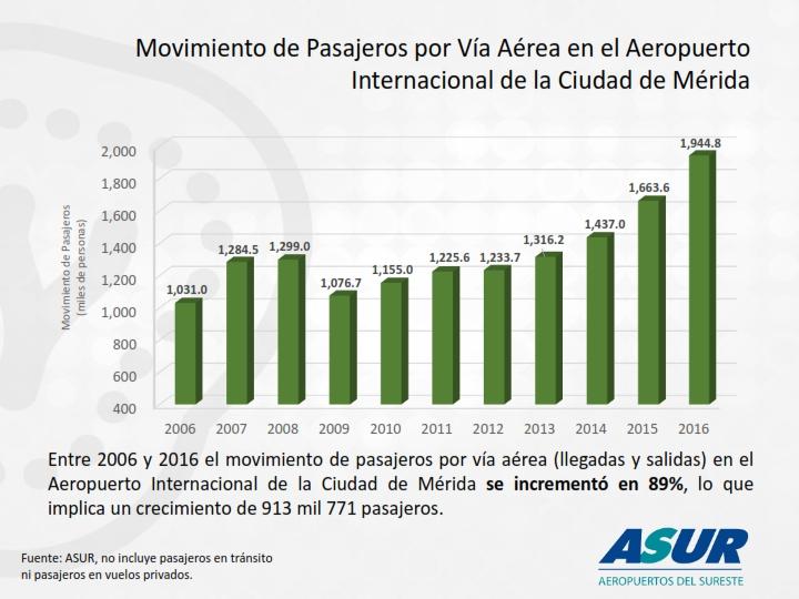 1. Movimiento de Pasajeros por Vía Aérea 2006-2016