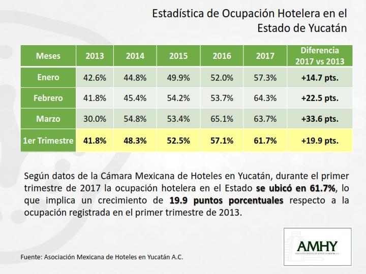 3. Estadística de Ocupación Hotelera en Yucatán AMHY